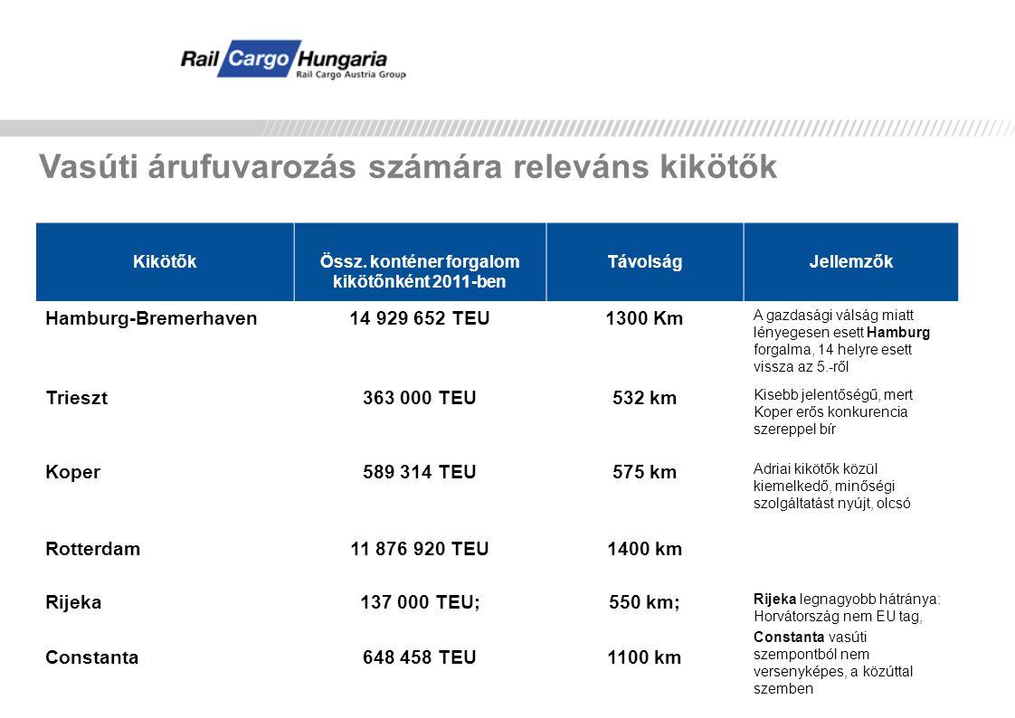 Constanzta – RCH kapcsolat Tranzit: Ausztria-Constanzta: farostlemez – 405 tonna Tranzit: Csehország-Constanta: vasúti sín- 2.961 tonna Tranzit: Constanta-Lengyelország: vasúti sín - 577 tonna Tranzit: Lengyelország-Malina: koksz – 287 ezer tonna Import: Constanta –Dunaújváros szén – 270 ezer tonna Export: Békéscsaba,Orosháza, Püspökladány – Constanta: búza, árpa, kukorica – 57 ezer tonna Az adatok 2012-es évre vonatkoznak