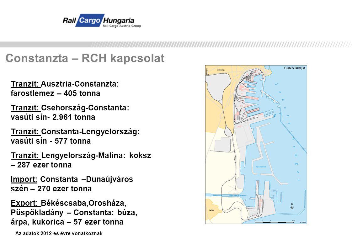 Constanzta – RCH kapcsolat Tranzit: Ausztria-Constanzta: farostlemez – 405 tonna Tranzit: Csehország-Constanta: vasúti sín- 2.961 tonna Tranzit: Const