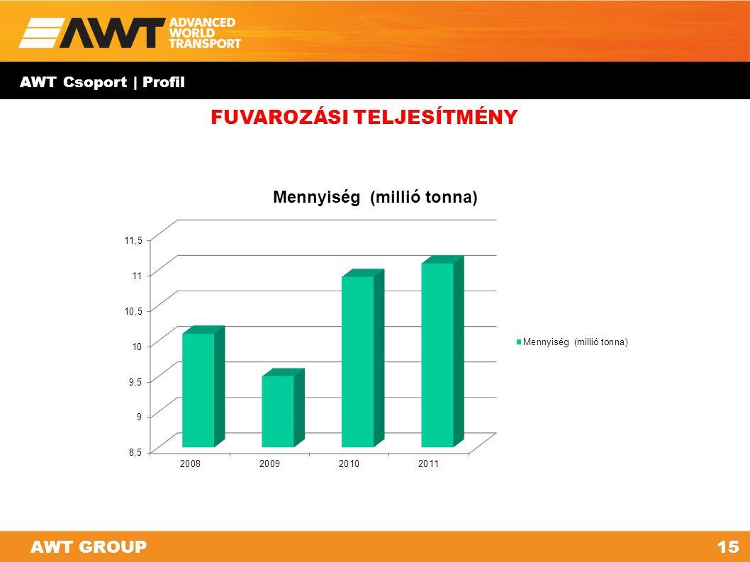 AWT Csoport | Profil 15AWT GROUP FUVAROZÁSI TELJESÍTMÉNY