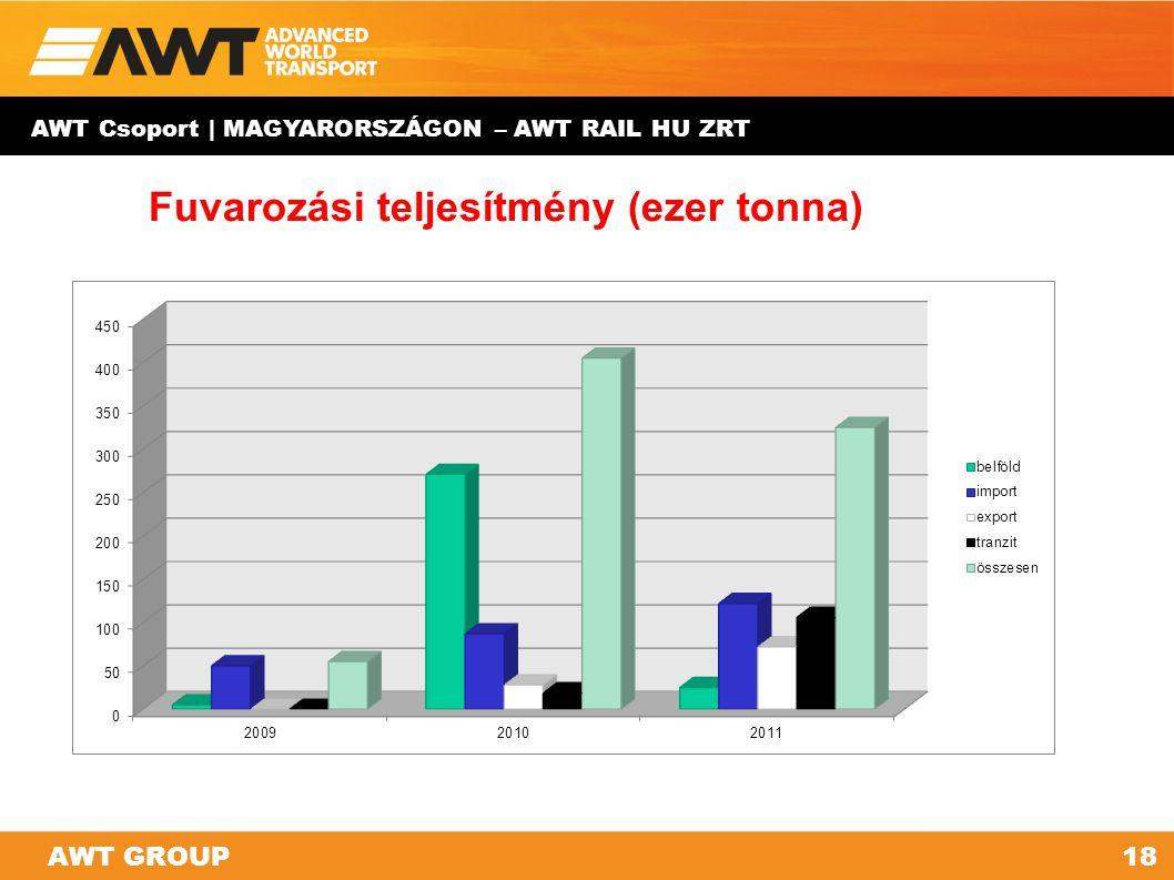 AWT GROUP18AWT GROUP Fuvarozási teljesítmény (ezer tonna) AWT Csoport | MAGYARORSZÁGON – AWT RAIL HU ZRT