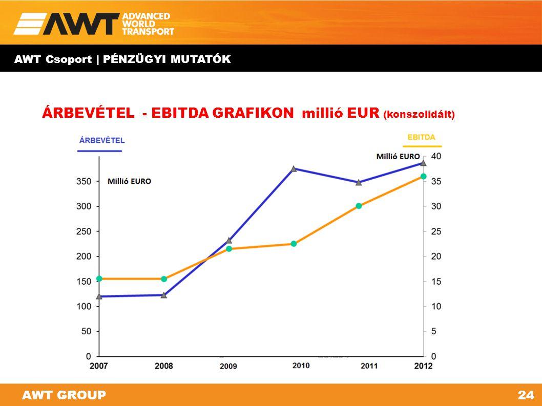 AWT GROUP AWT Csoport | PÉNZÜGYI MUTATÓK 24AWT GROUP ÁRBEVÉTEL - EBITDA GRAFIKON millió EUR (konszolidált)