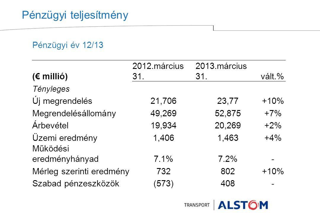 Pénzügyi teljesítmény Pénzügyi év 12/13 (€ millió) 2012.március 31.