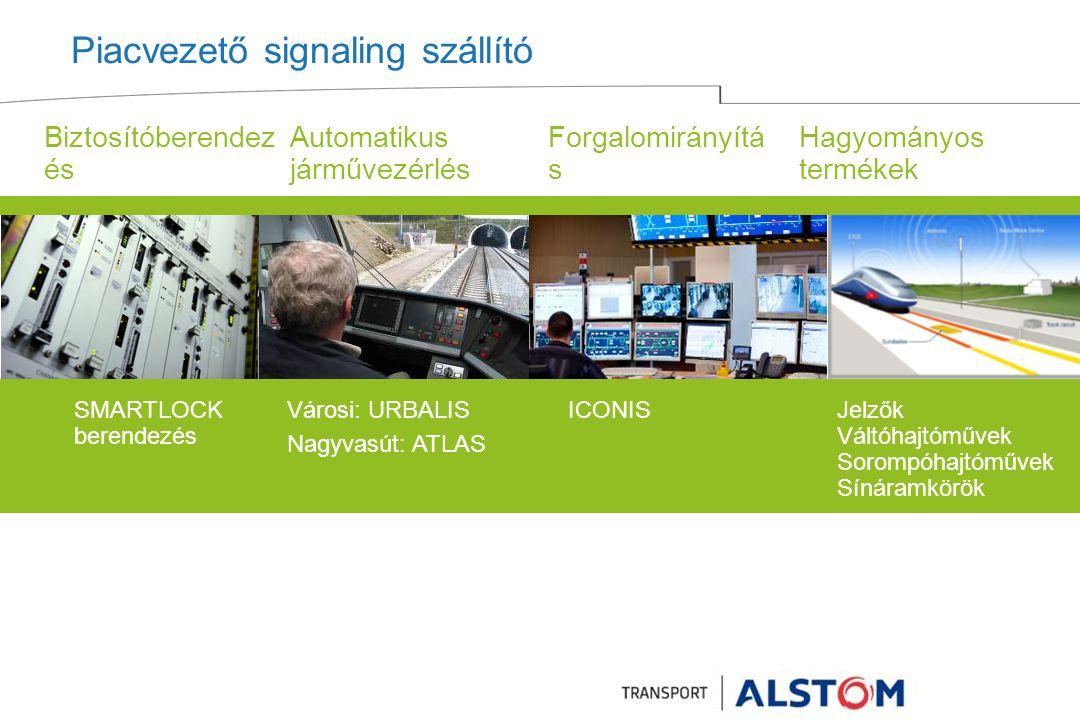 Piacvezető signaling szállító Városi: URBALIS Nagyvasút: ATLAS ICONISSMARTLOCK berendezés Biztosítóberendez és Automatikus járművezérlés Forgalomirányítá s Hagyományos termékek Jelzők Váltóhajtóművek Sorompóhajtóművek Sínáramkörök