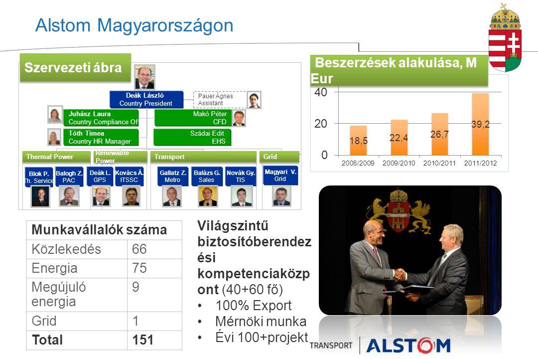 Alstom Magyarországon Munkavállalók száma Közlekedés66 Energia75 Megújuló energia 9 Grid1 Total151 Beszerzések alakulása, M Eur Deák László Country President Makó Péter CFD Pauer Ágnes Assistant Blok P.