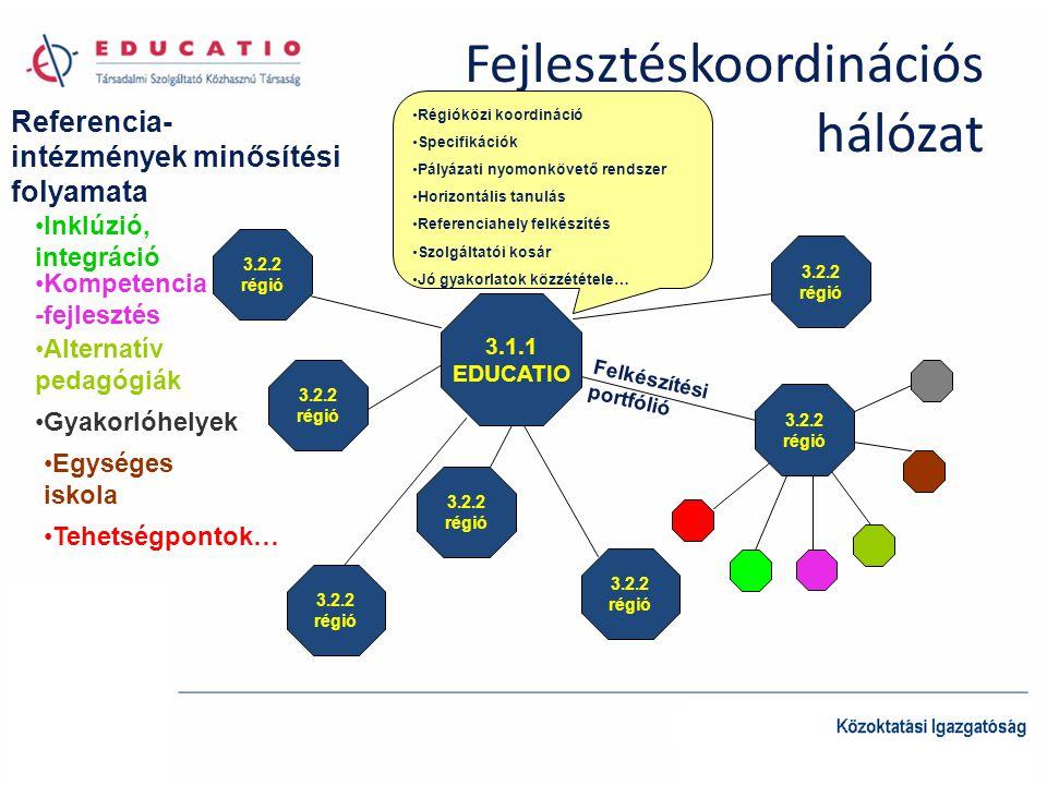 Fejlesztéskoordinációs hálózat 3.1.1 EDUCATIO 3.2.2 régió 3.2.2 régió 3.2.2 régió 3.2.2 régió 3.2.2 régió 3.2.2 régió 3.2.2 régió Régióközi koordináció Specifikációk Pályázati nyomonkövető rendszer Horizontális tanulás Referenciahely felkészítés Szolgáltatói kosár Jó gyakorlatok közzététele… Felkészítési portfólió Referencia- intézmények minősítési folyamata Tehetségpontok… Inklúzió, integráció Kompetencia -fejlesztés Alternatív pedagógiák Egységes iskola Gyakorlóhelyek