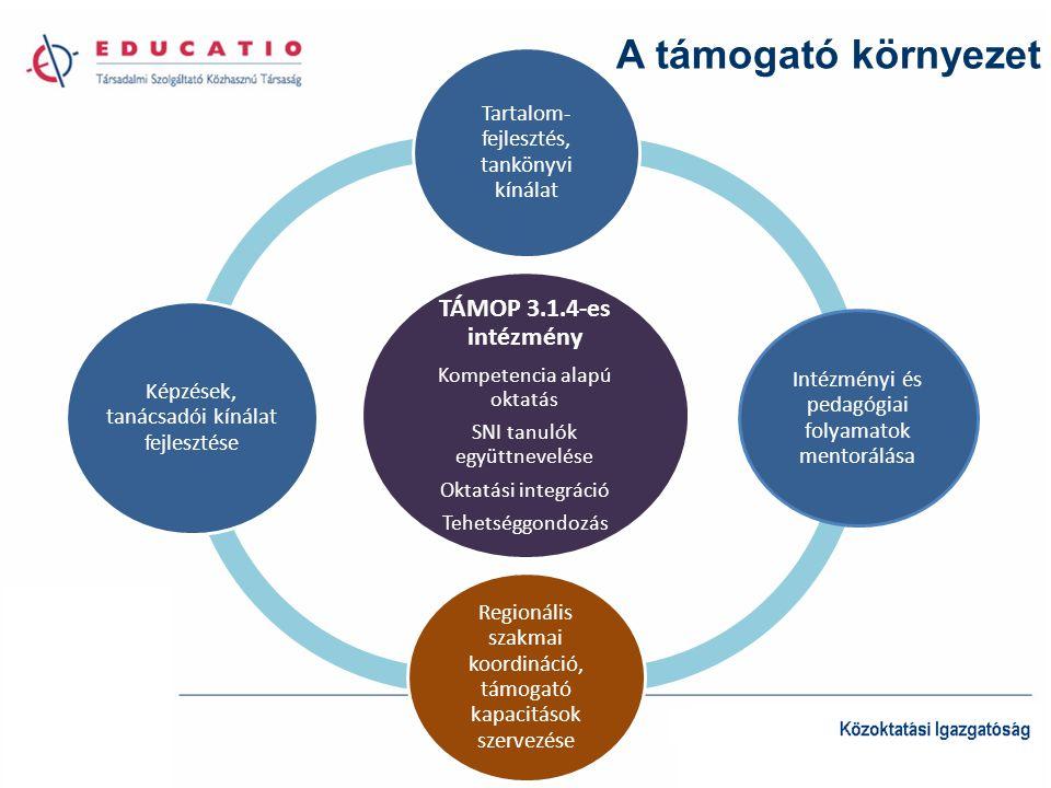 A támogató környezet TÁMOP 3.1.4-es intézmény Kompetencia alapú oktatás SNI tanulók együttnevelése Oktatási integráció Tehetséggondozás Tartalom- fejlesztés, tankönyvi kínálat Intézményi és pedagógiai folyamatok mentorálása Regionális szakmai koordináció, támogató kapacitások szervezése Képzések, tanácsadói kínálat fejlesztése