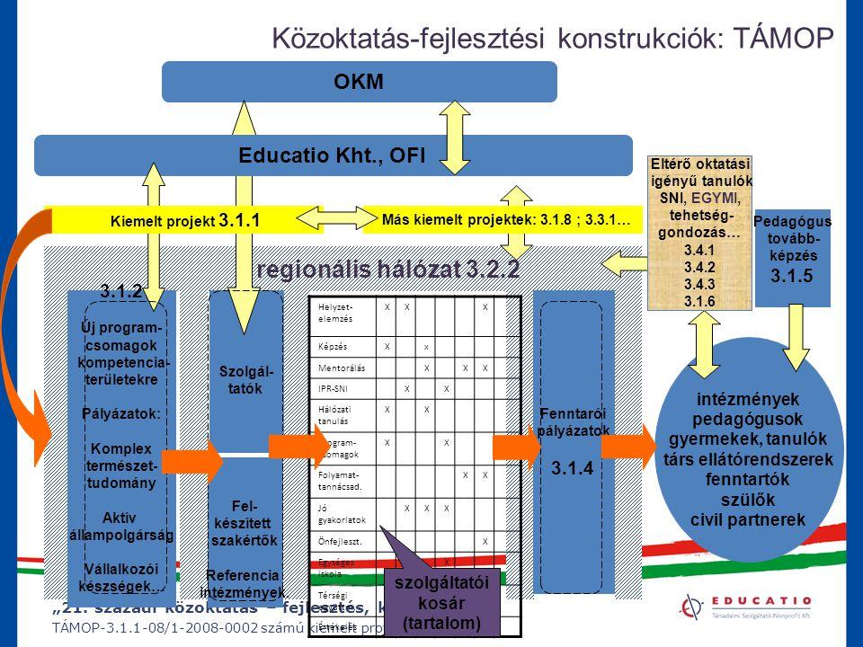 """""""21. századi közoktatás – fejlesztés, koordináció"""" TÁMOP-3.1.1-08/1-2008-0002 számú kiemelt projekt intézmények pedagógusok gyermekek, tanulók társ el"""