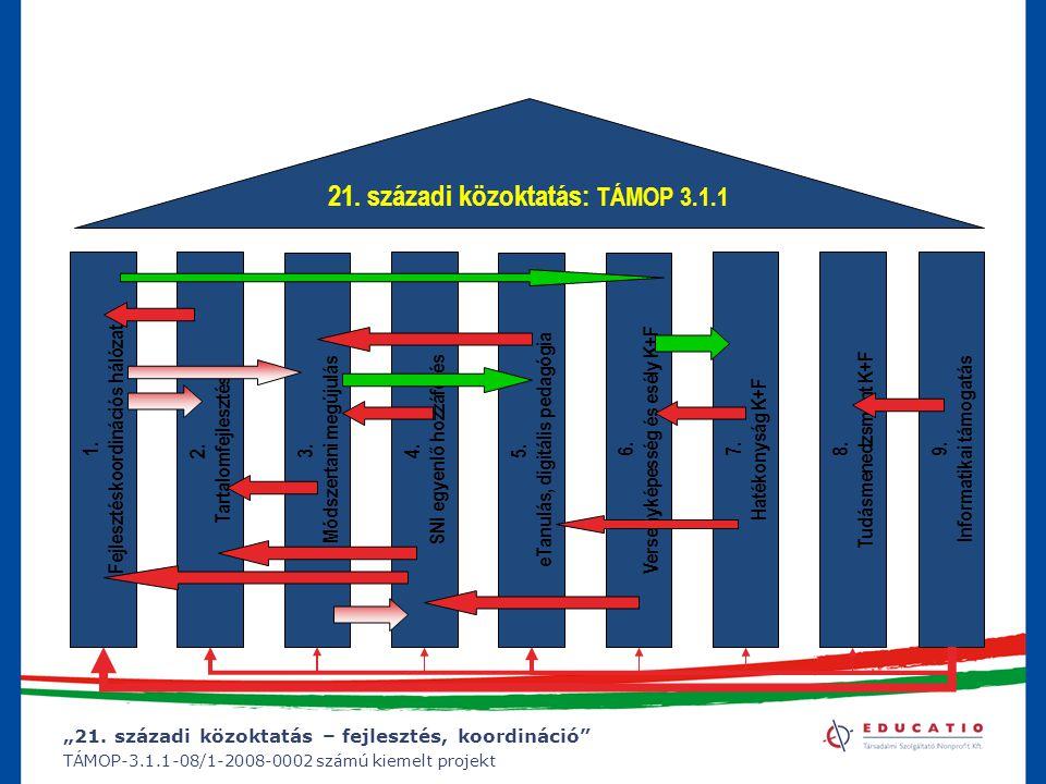 """""""21. századi közoktatás – fejlesztés, koordináció"""" TÁMOP-3.1.1-08/1-2008-0002 számú kiemelt projekt 1. Fejlesztéskoordinációs hálózat 2. Tartalomfejle"""