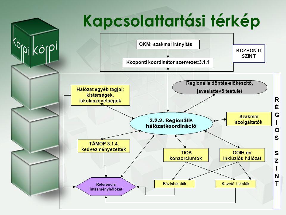 Megvalósítandó tevékenységek Helyzetelemzés, regionális hálózat-koordinációs stratégia és intézkedési terv elkészítése Projektiroda létrehozása és működtetése Regionális referencia- intézmény hálózat létrehozása