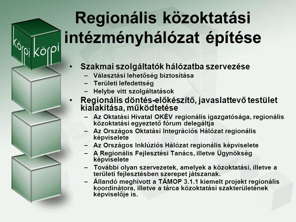Megvalósítandó tevékenységek Intézmények szakmai támogatása Fejlesztés koordináció A fejlesztési folyamat nyomon követése, a hálózat működésének minőség- biztosítása