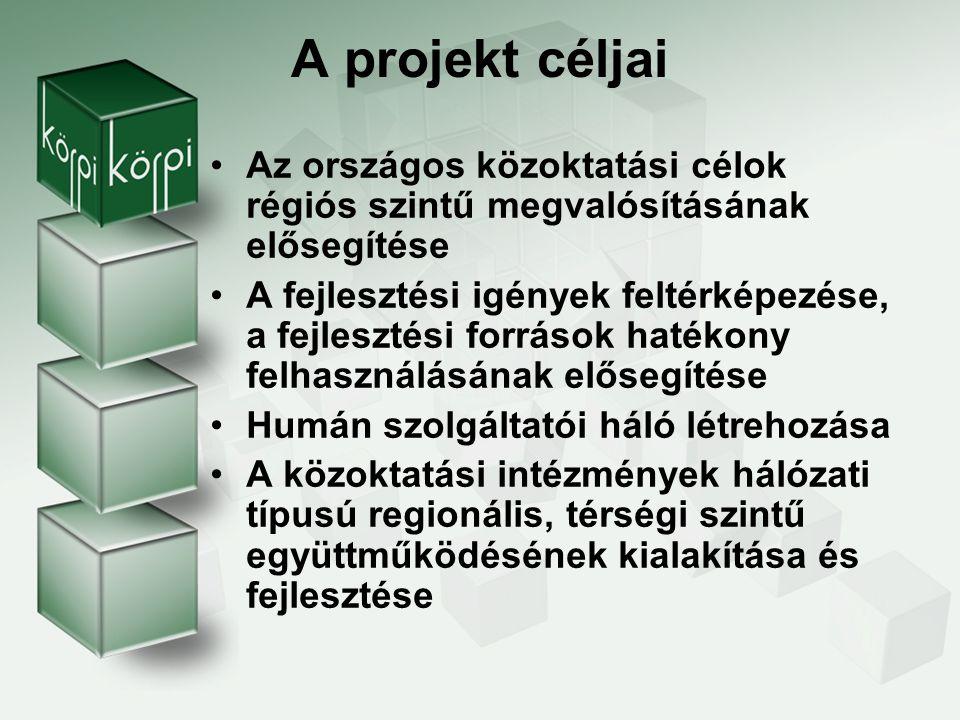 A projekt céljai A területi hálózati tanulás támogatása (jó gyakorlatok adaptációja és önálló innováció ösztönzése) Regionális referenciaintézmény- hálózat és hálózatkoordinációs központok létrehozása Kompetencia alapú oktatásra való átállás segítése