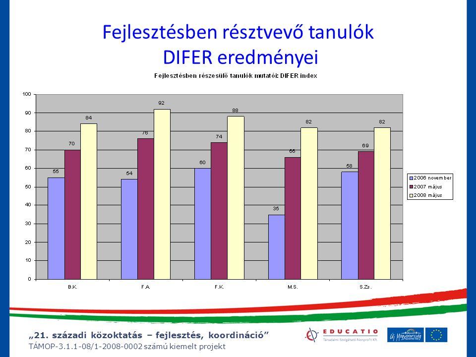 """""""21. századi közoktatás – fejlesztés, koordináció"""" TÁMOP-3.1.1-08/1-2008-0002 számú kiemelt projekt Fejlesztésben résztvevő tanulók DIFER eredményei"""