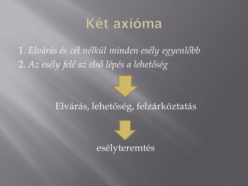 Két axióma 1. Elvárás és cél nélkül minden esély egyenlőbb 2.