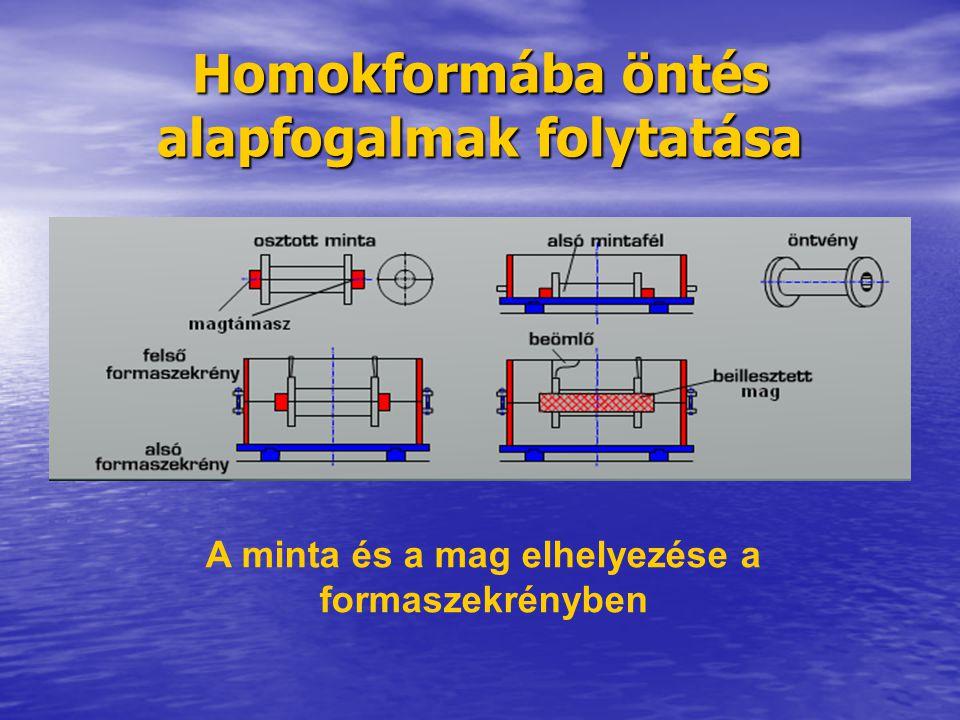Homokformába öntés alapfogalmak folytatása A minta és a mag elhelyezése a formaszekrényben
