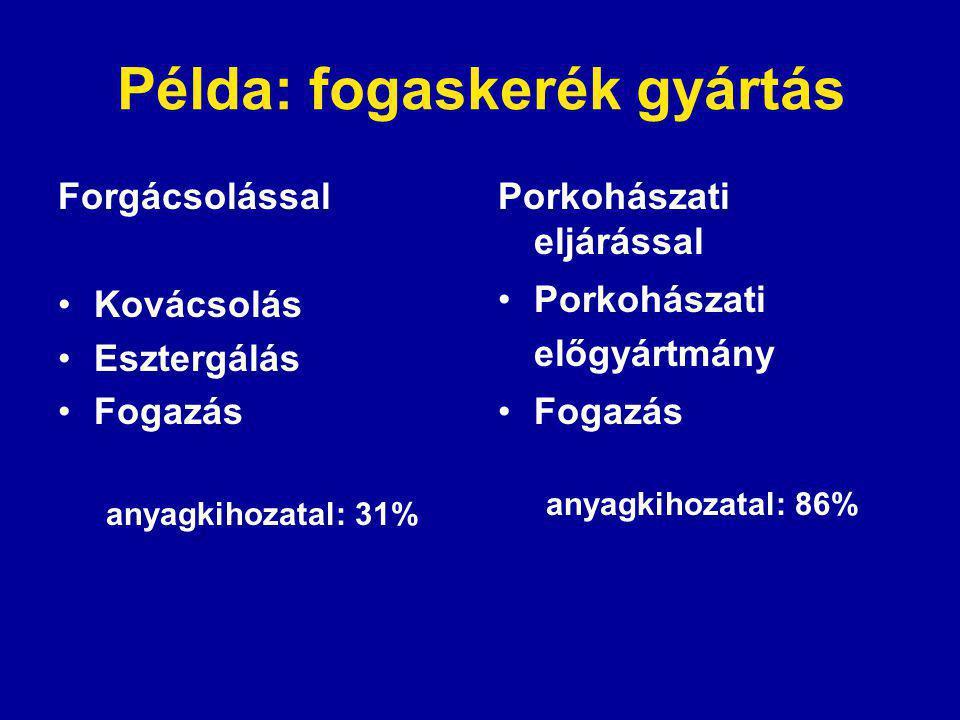 Példa: fogaskerék gyártás Forgácsolással Kovácsolás Esztergálás Fogazás anyagkihozatal: 31% Porkohászati eljárással Porkohászati előgyártmány Fogazás