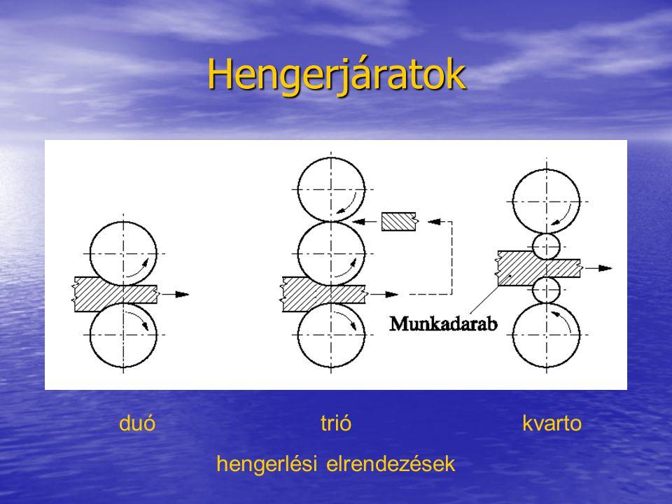 Hengerjáratok duótriókvarto hengerlési elrendezések