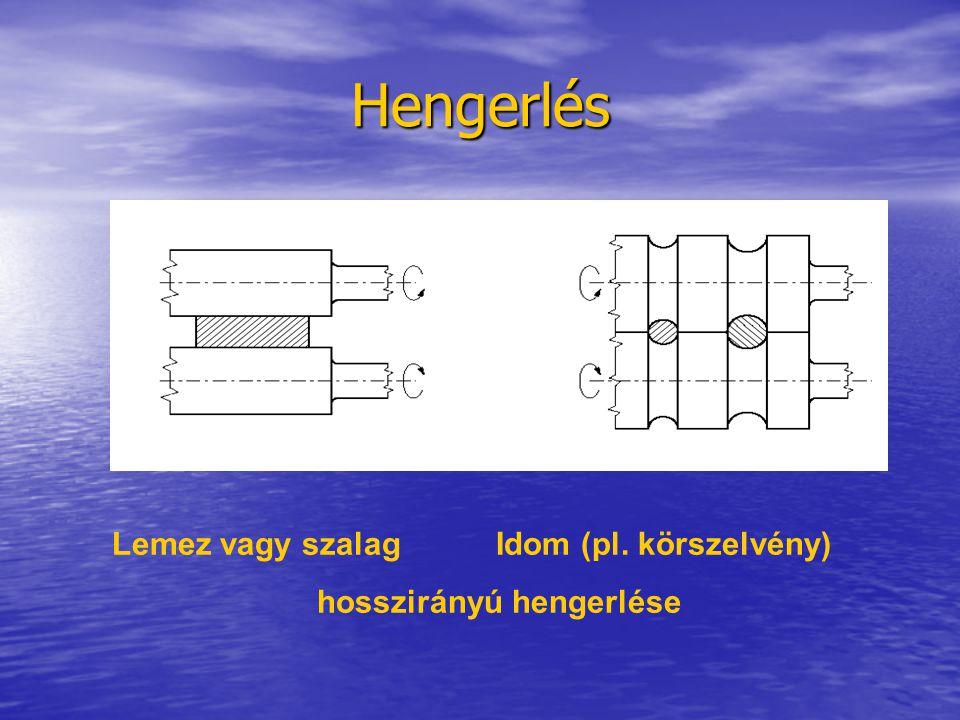 Hengerlés Lemez vagy szalagIdom (pl. körszelvény) hosszirányú hengerlése