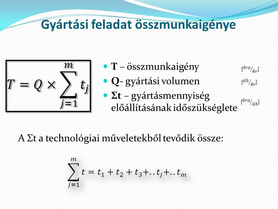 T – összmunkaigény Q- gyártási volumen Σt – gyártásmennyiség előállításának időszükséglete Gyártási feladat összmunkaigénye A Σt a technológiai műveletekből tevődik össze:
