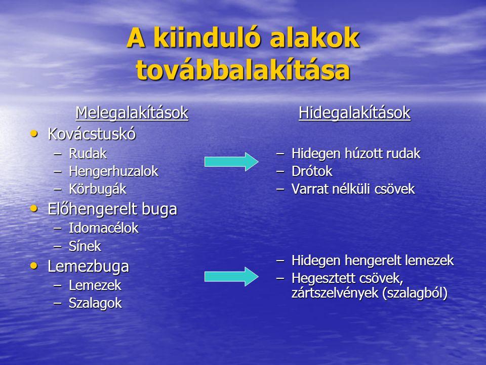 A kiinduló alakok továbbalakítása Melegalakítások Kovácstuskó Kovácstuskó –Rudak –Hengerhuzalok –Körbugák Előhengerelt buga Előhengerelt buga –Idomacé