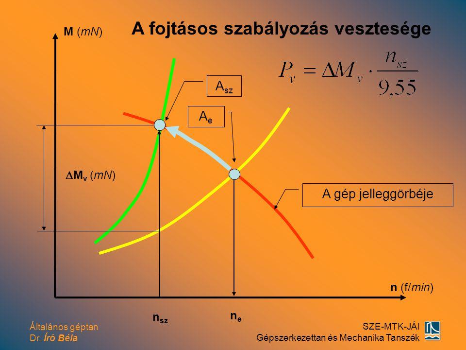 Általános géptan Dr. Író Béla SZE-MTK-JÁI Gépszerkezettan és Mechanika Tanszék M (mN) n (f/min) AeAe A gép jelleggörbéje A sz  M v (mN) A fojtásos sz