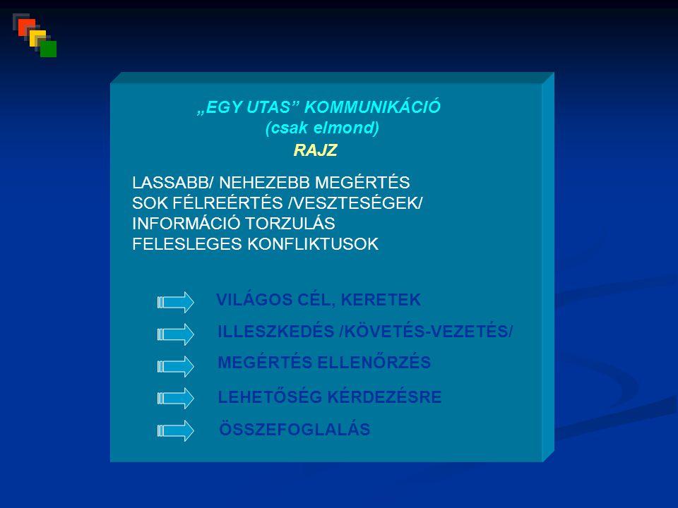 """RAJZ """"EGY UTAS KOMMUNIKÁCIÓ (csak elmond) LASSABB/ NEHEZEBB MEGÉRTÉS SOK FÉLREÉRTÉS /VESZTESÉGEK/ INFORMÁCIÓ TORZULÁS FELESLEGES KONFLIKTUSOK VILÁGOS CÉL, KERETEK MEGÉRTÉS ELLENŐRZÉS LEHETŐSÉG KÉRDEZÉSRE ÖSSZEFOGLALÁS ILLESZKEDÉS /KÖVETÉS-VEZETÉS/"""