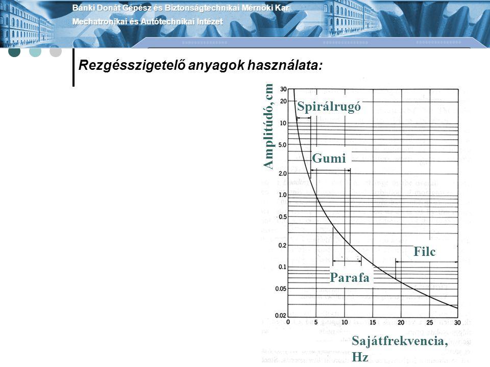Rezgésszigetelő anyagok használata: Sajátfrekvencia, Hz Amplitúdó, cm Spirálrugó Gumi Parafa Filc