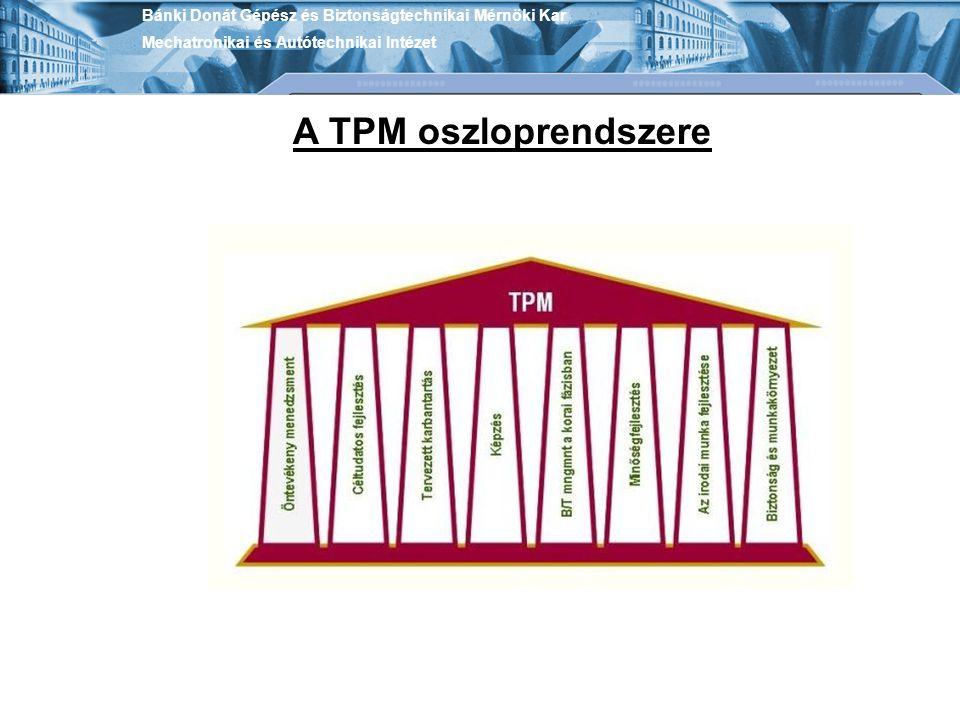 Bánki Donát Gépész és Biztonságtechnikai Mérnöki Kar Mechatronikai és Autótechnikai Intézet A TPM oszloprendszere