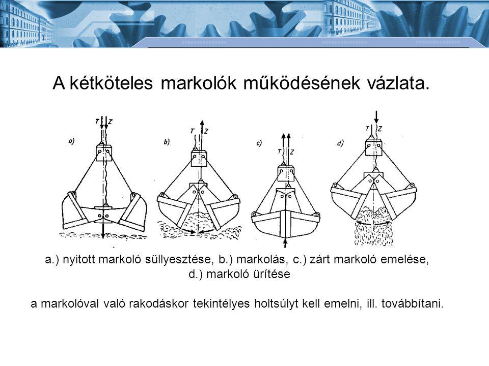 A kétköteles markolók működésének vázlata. a.) nyitott markoló süllyesztése, b.) markolás, c.) zárt markoló emelése, d.) markoló ürítése a markolóval