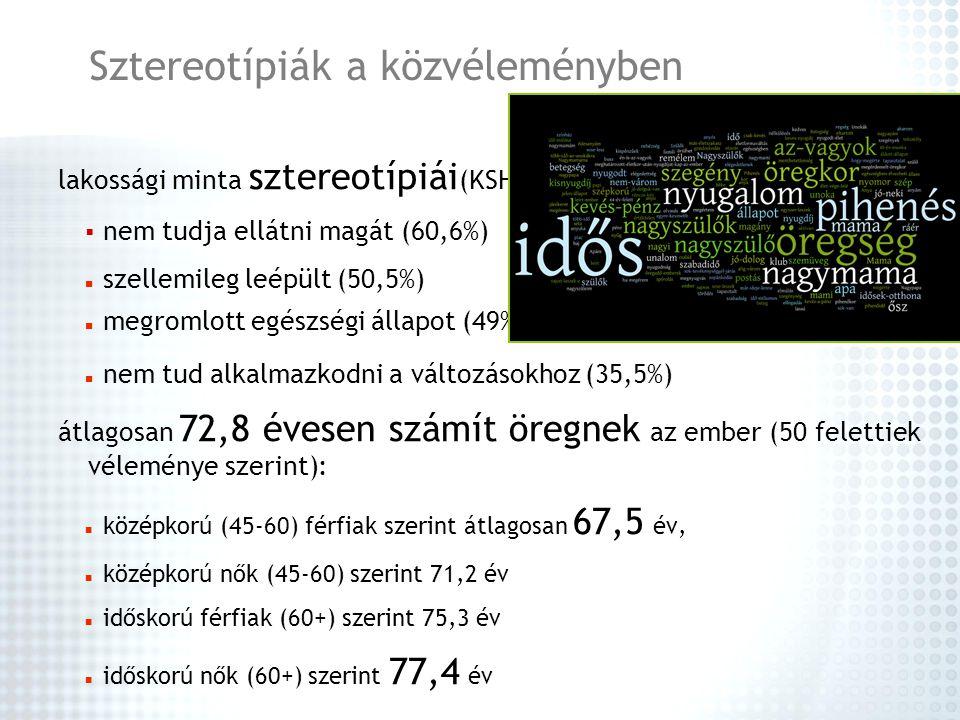Sztereotípiák a közvéleményben lakossági minta sztereotípiái (KSH)  nem tudja ellátni magát (60,6%) szellemileg leépült (50,5%) megromlott egészségi