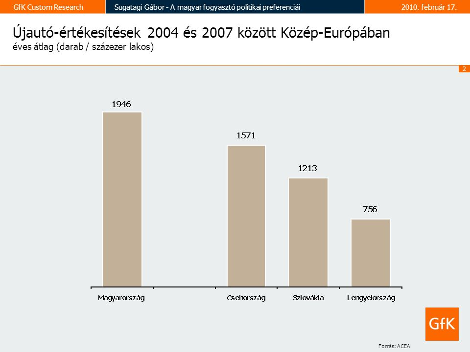2 GfK Custom ResearchSugatagi Gábor - A magyar fogyasztó politikai preferenciái2010.