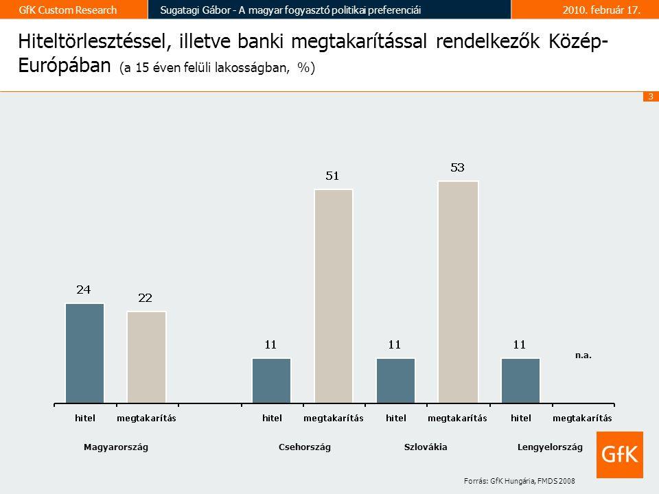3 GfK Custom ResearchSugatagi Gábor - A magyar fogyasztó politikai preferenciái2010.