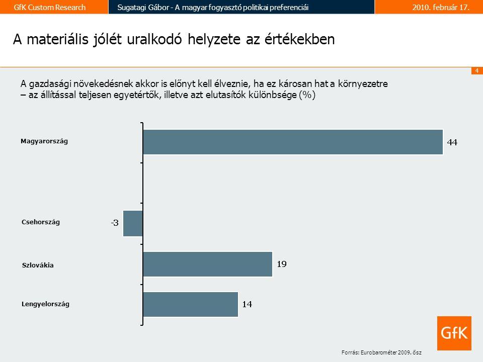 4 GfK Custom ResearchSugatagi Gábor - A magyar fogyasztó politikai preferenciái2010.