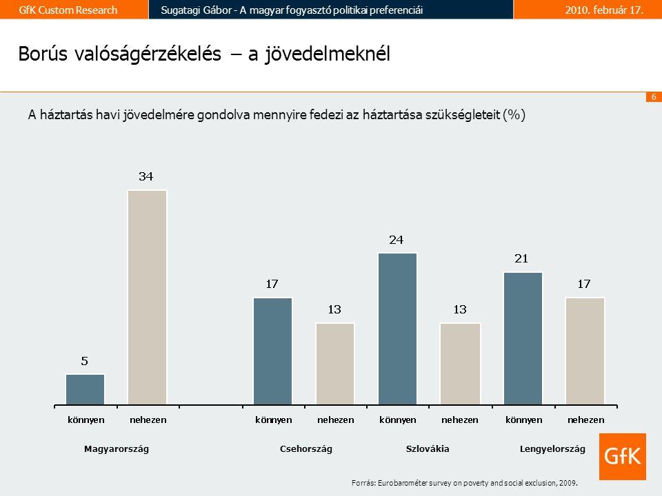 7 GfK Custom ResearchSugatagi Gábor - A magyar fogyasztó politikai preferenciái2010.