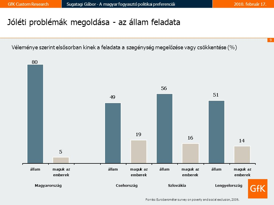 10 GfK Custom ResearchSugatagi Gábor - A magyar fogyasztó politikai preferenciái2010.