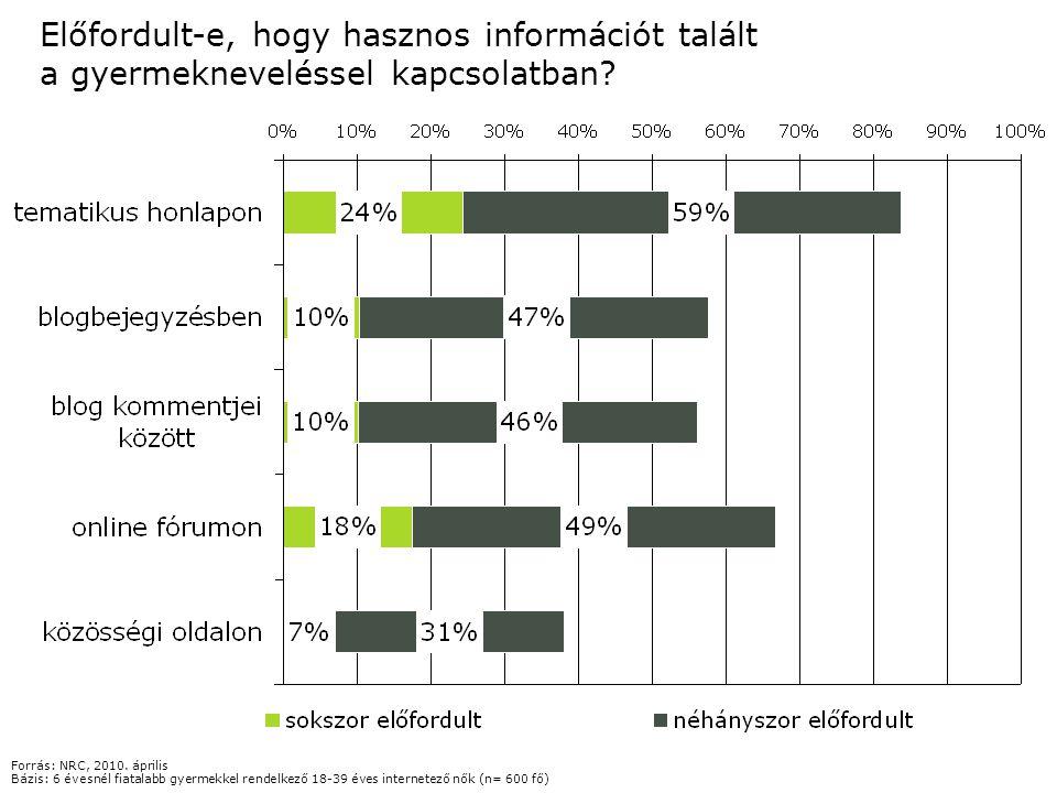 Előfordult-e, hogy hasznos információt talált a gyermekneveléssel kapcsolatban? Forrás: NRC, 2010. április Bázis: 6 évesnél fiatalabb gyermekkel rende