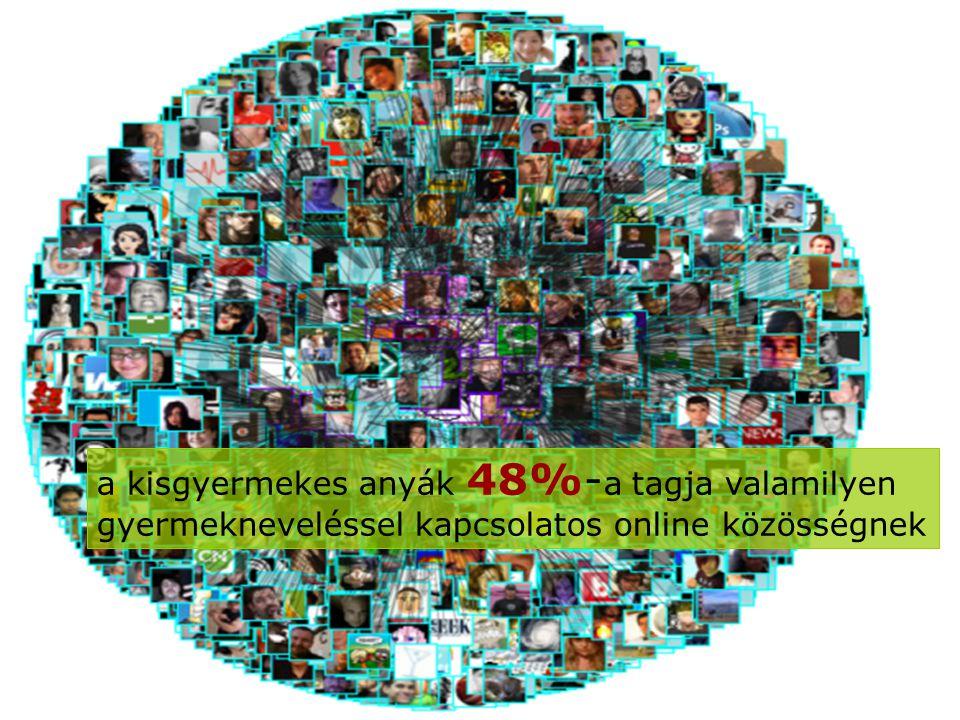 a kisgyermekes anyák 48%- a tagja valamilyen gyermekneveléssel kapcsolatos online közösségnek