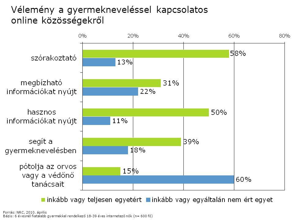 Vélemény a gyermekneveléssel kapcsolatos online közösségekről Forrás: NRC, 2010. április Bázis: 6 évesnél fiatalabb gyermekkel rendelkező 18-39 éves i