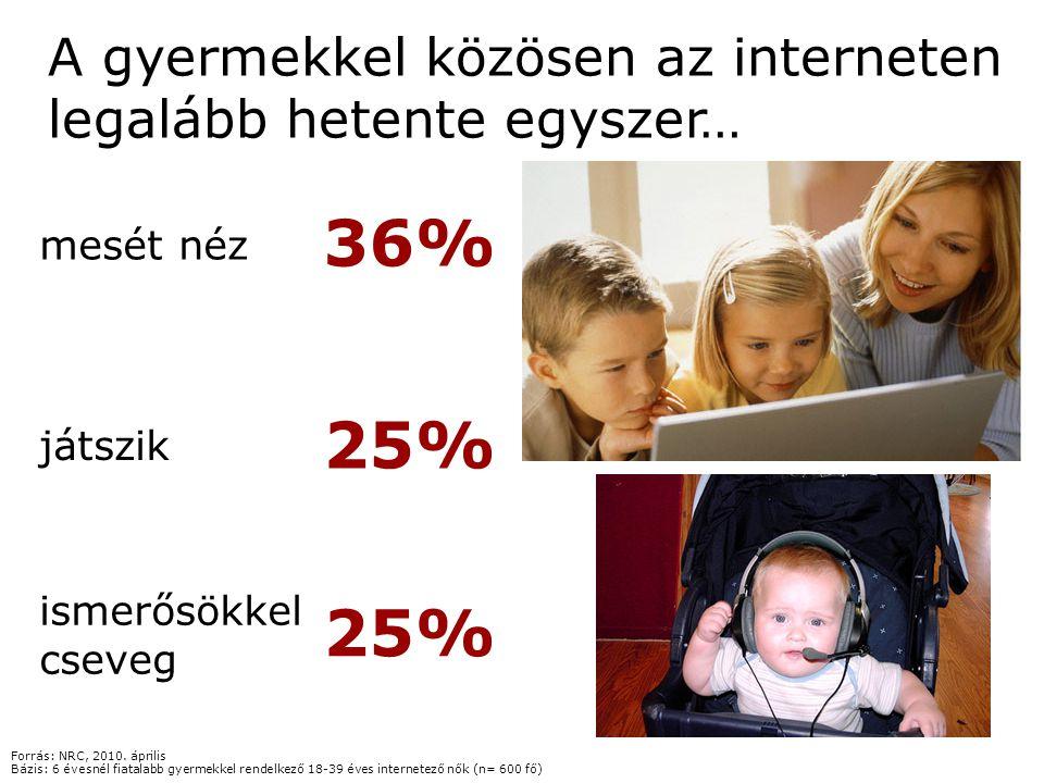A gyermekkel közösen az interneten legalább hetente egyszer… mesét néz játszik ismerősökkel cseveg 25% 36% 25% Forrás: NRC, 2010. április Bázis: 6 éve