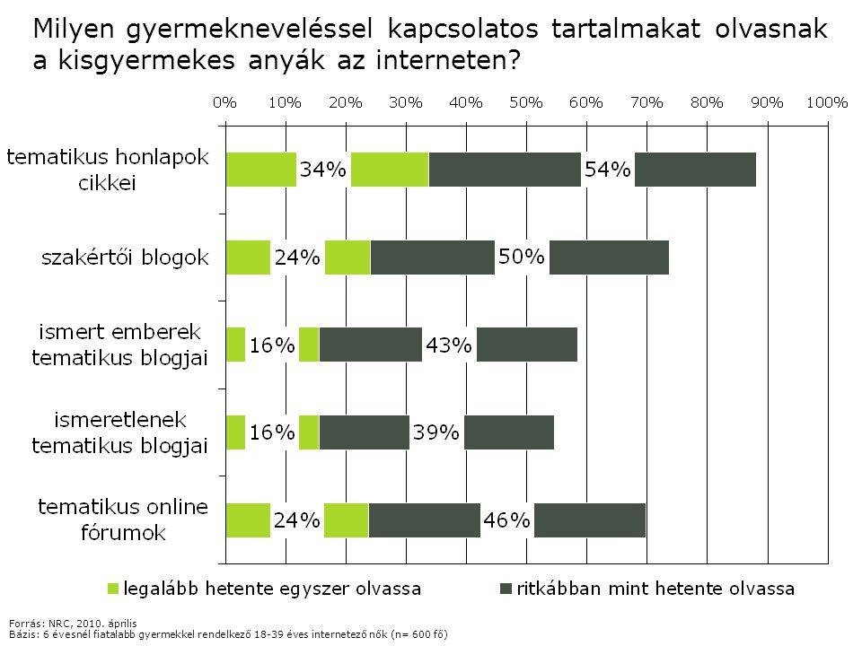 Milyen gyermekneveléssel kapcsolatos tartalmakat olvasnak a kisgyermekes anyák az interneten? Forrás: NRC, 2010. április Bázis: 6 évesnél fiatalabb gy