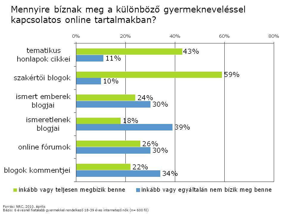 Mennyire bíznak meg a különböző gyermekneveléssel kapcsolatos online tartalmakban? Forrás: NRC, 2010. április Bázis: 6 évesnél fiatalabb gyermekkel re