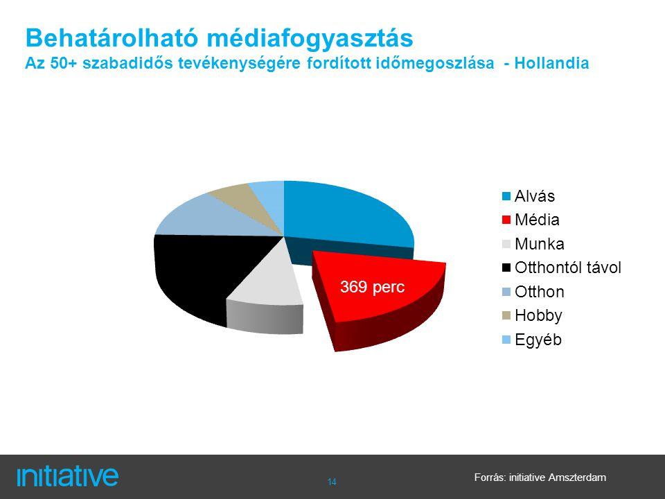 14 Behatárolható médiafogyasztás Az 50+ szabadidős tevékenységére fordított időmegoszlása - Hollandia Forrás: initiative Amszterdam