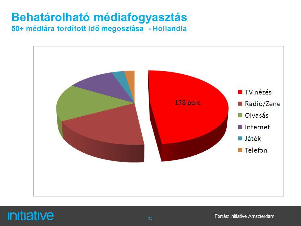15 Behatárolható médiafogyasztás 50+ médiára fordított idő megoszlása - Hollandia Forrás: initiative Amszterdam
