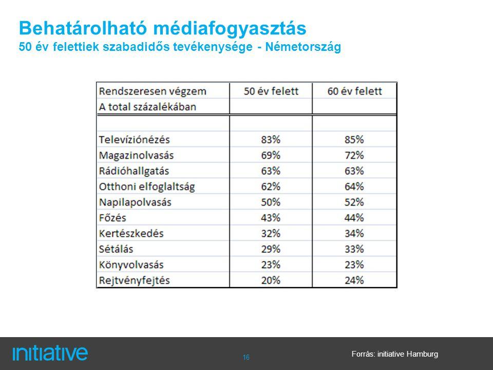 16 Behatárolható médiafogyasztás 50 év felettiek szabadidős tevékenysége - Németország Forrás: initiative Hamburg