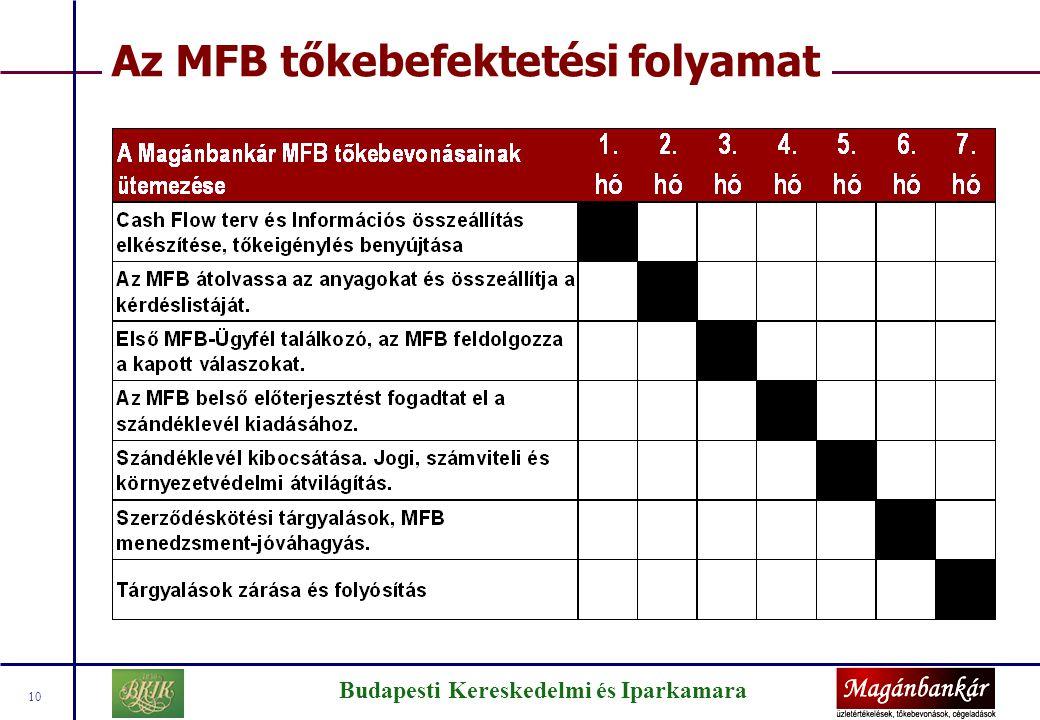Budapesti Kereskedelmi és Iparkamara 10 Az MFB tőkebefektetési folyamat