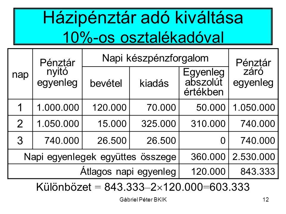 Gábriel Péter BKIK12 Házipénztár adó kiváltása 10%-os osztalékadóval nap Pénztár nyitó egyenleg Napi készpénzforgalom Pénztár záró egyenleg bevételkia
