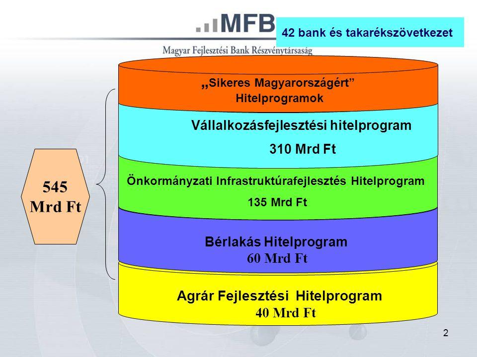 3 Sikeres Magyarországért Hitelprogramok adatai 2007.