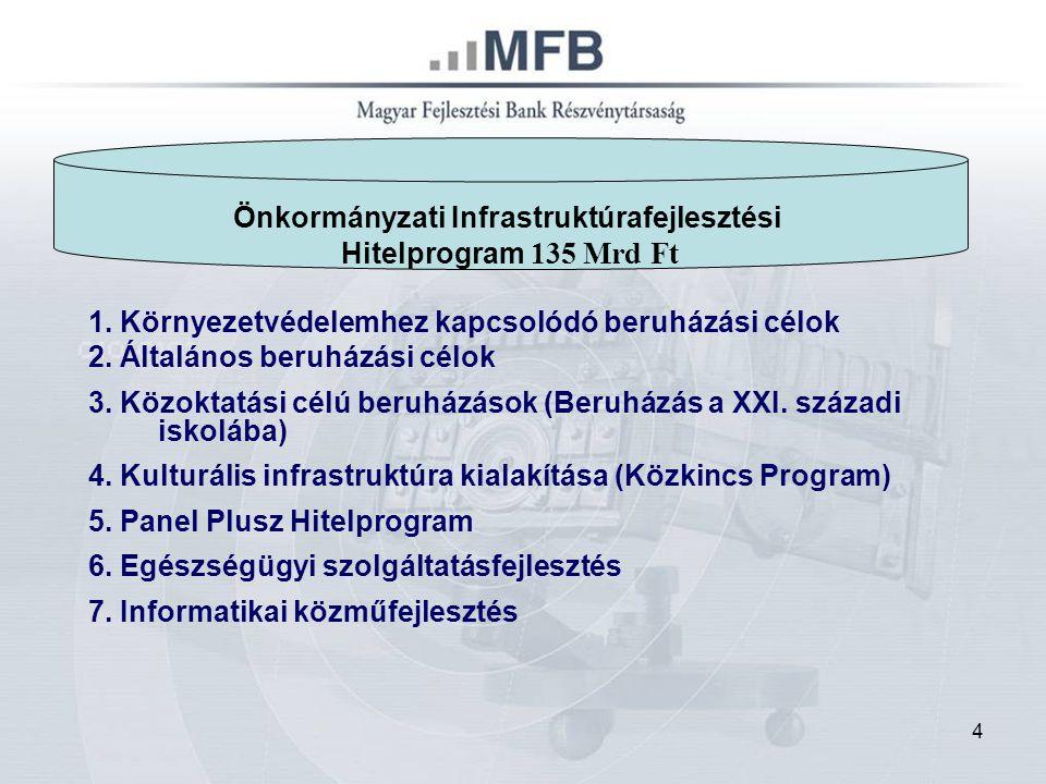 """5 """"Sikeres Magyarországért Önkormányzati Infrastruktúrafejlesztési Hitelprogram 1.1."""
