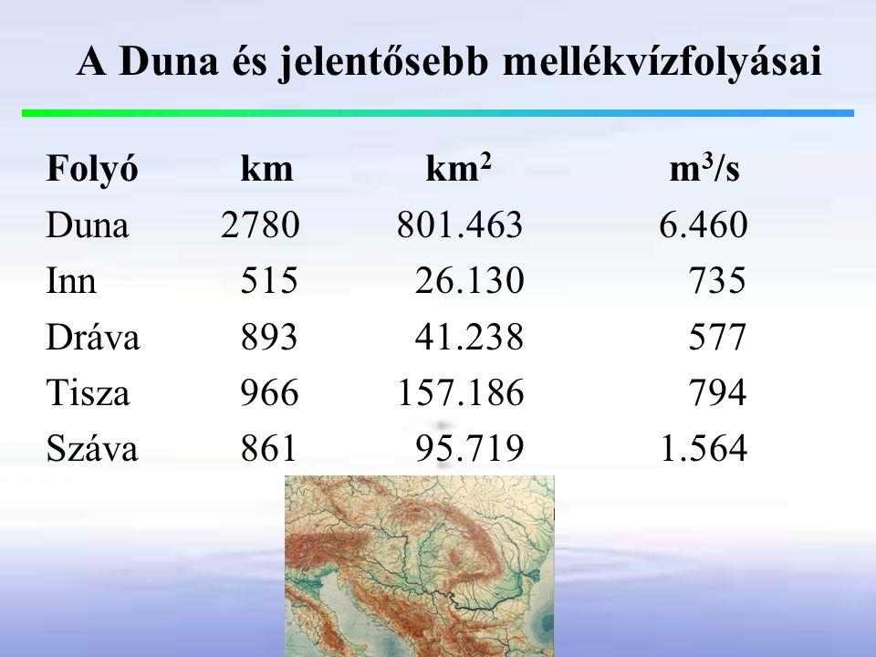 A Duna és jelentősebb mellékvízfolyásai Folyó km km 2 m 3 /s Duna2780 801.4636.460 Inn 515 26.130 735 Dráva 893 41.238 577 Tisza 966 157.186 794 Száva