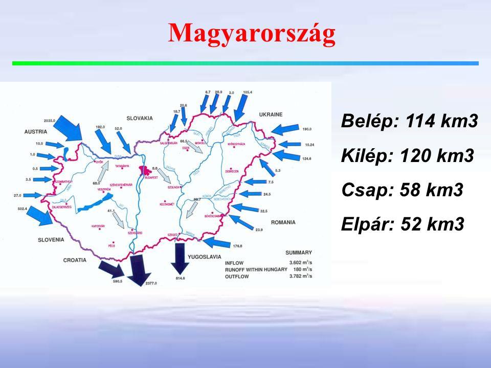 Magyarország Belép: 114 km3 Kilép: 120 km3 Csap: 58 km3 Elpár: 52 km3