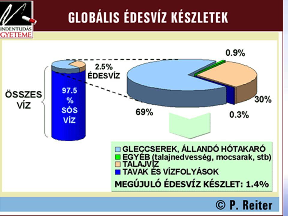 Vízkészletek Édesvíz: 2,53% – 35 x 10 6 km 3 Eloszlás egyenlőtlen: Észak és Közép-Amerika 15% víz – 8% ember Dél-Amerika 26% víz – 6% ember Európa 8% víz – 13% ember Afrika 11% víz – 13% ember Ázsia 36% víz – 60% ember Ausztrália, Óceánia 5% víz – < 1% ember